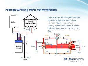 lucht water warmte pomp cv